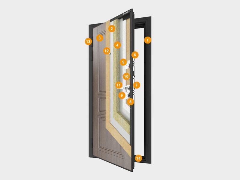 Двери металлические «Премиум Плюс»